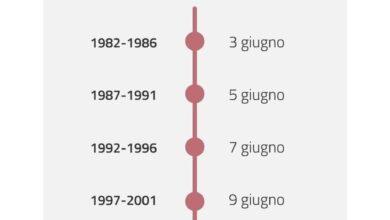 Photo of VACCINO COVID: DAL 3 GIUGNO AL VIA IN PUGLIA LE PRENOTAZIONI DAI 39 AI 16 ANNI